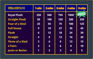 Best Online Casino Games - Jacks or Better Full Pay